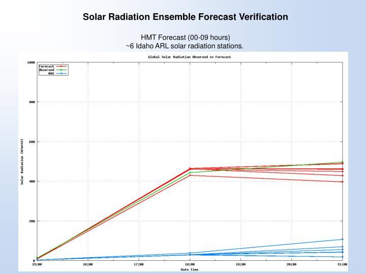 Solar Radiation Ensemble Forecast Verification