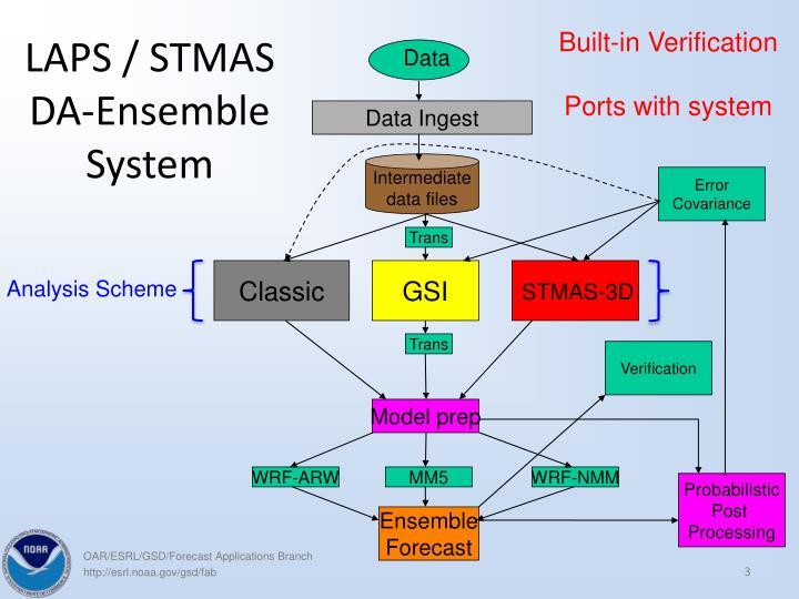 LAPS / STMAS DA-Ensemble System