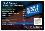 staff survey overall values ranking