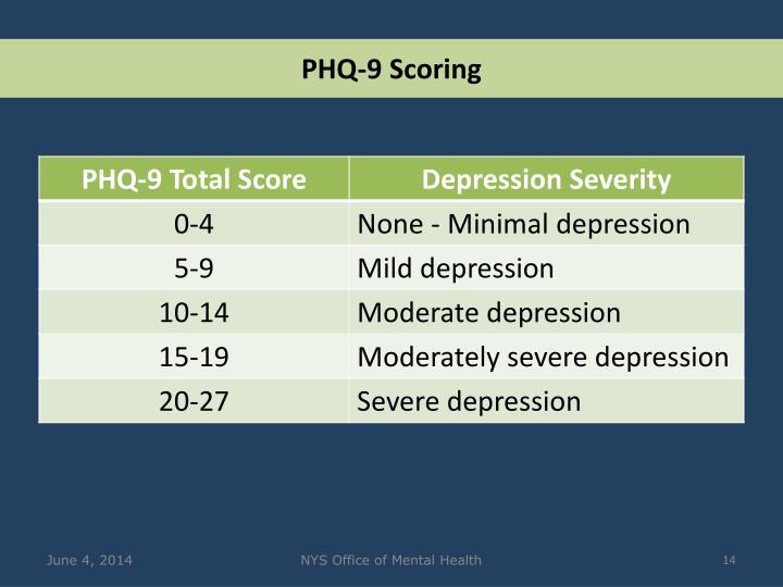 PHQ-9 Scoring