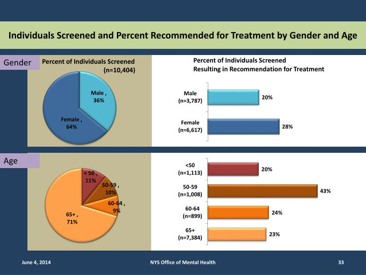 Individuals Screened and Percent Recommended for Treatment by Gender and Age