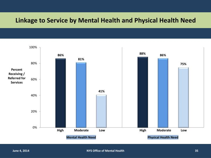 Linkage to Service by Mental Health and Physical Health Need
