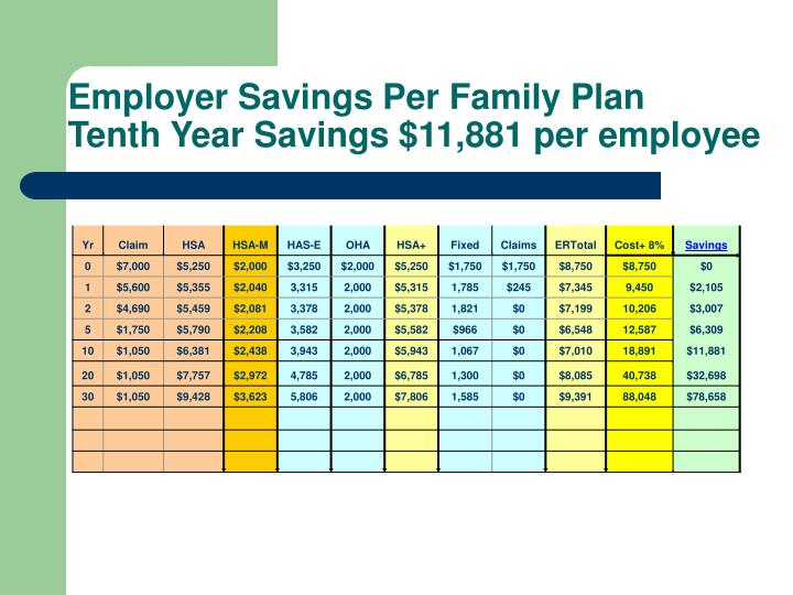 Employer Savings Per Family Plan