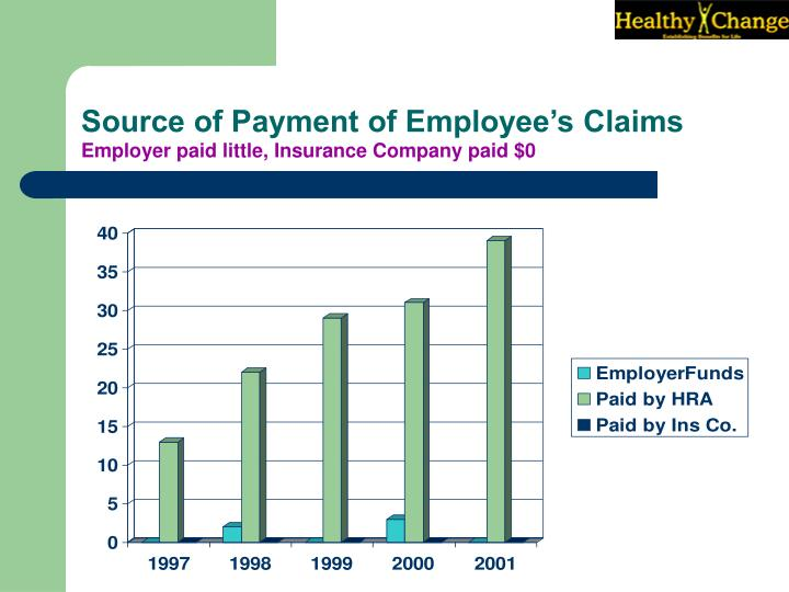 Source of Payment of Employee's Claims
