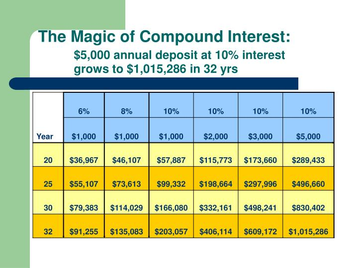 The Magic of Compound Interest: