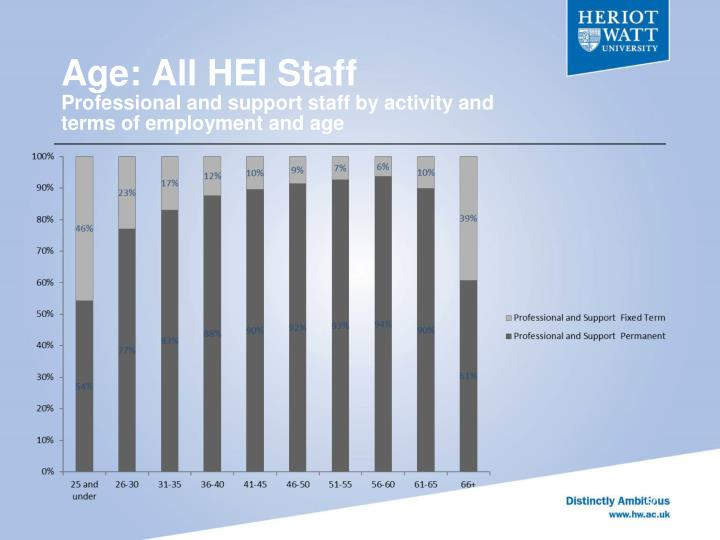 Age: All HEI Staff