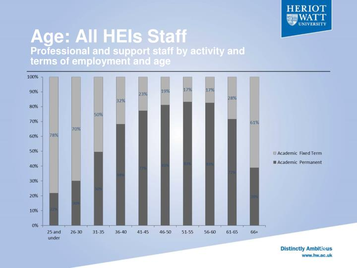 Age: All HEIs Staff