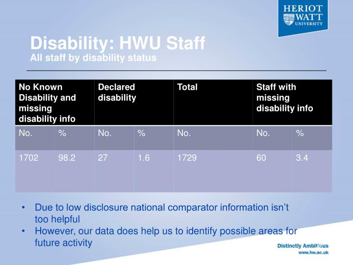 Disability: HWU Staff