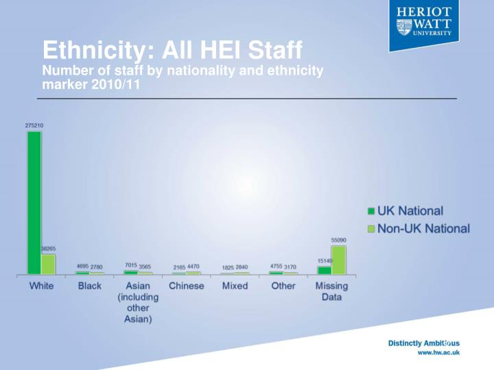 Ethnicity: All HEI Staff