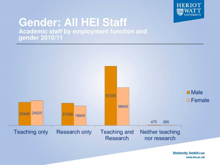 Gender: All HEI Staff