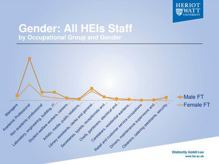 Gender: All HEIs Staff