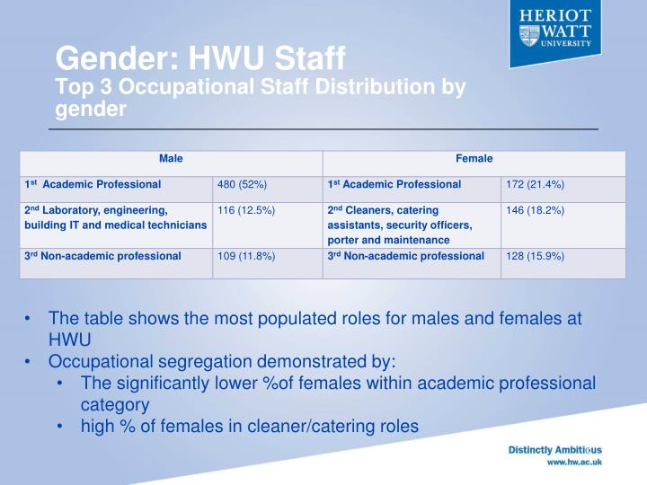 Gender: HWU Staff