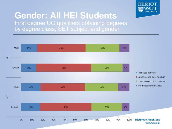 Gender: All HEI Students