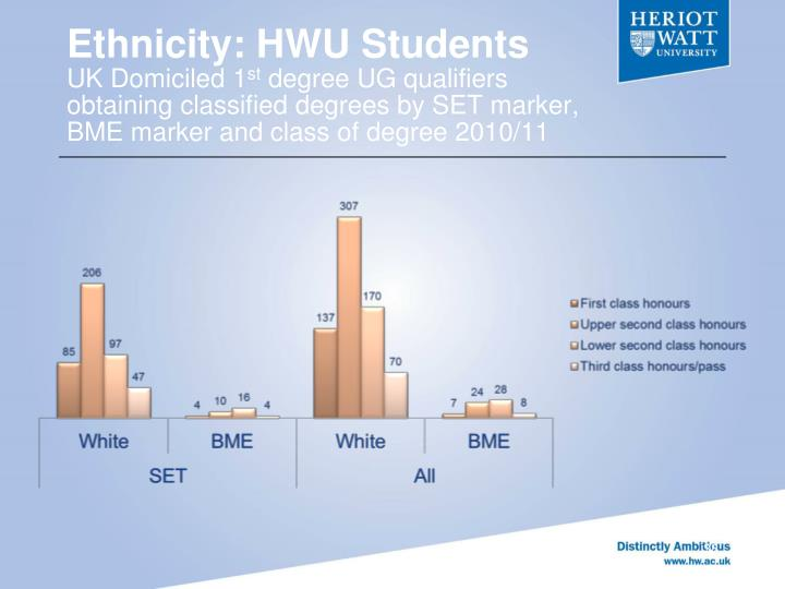 Ethnicity: HWU Students