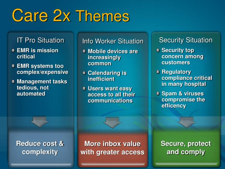 Care 2x themes
