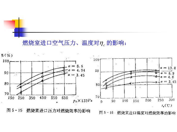 燃烧室进口空气压力、温度对    的影响: