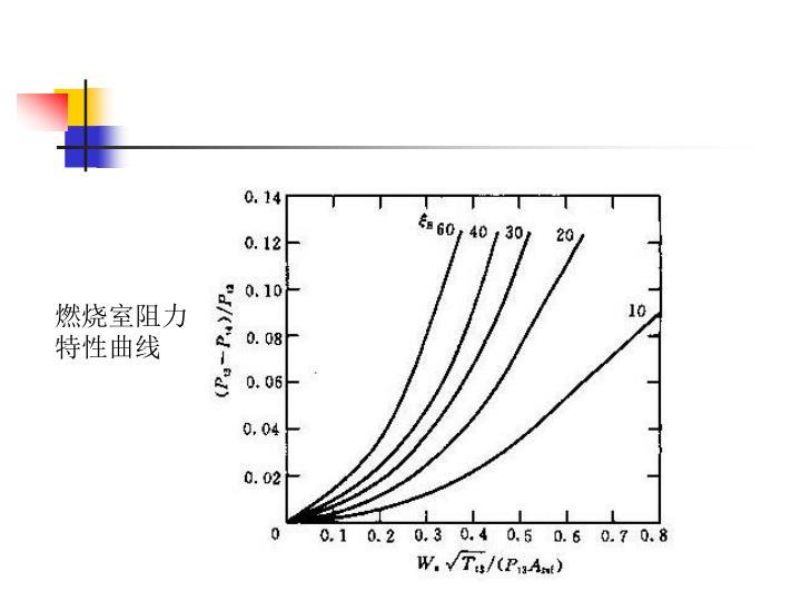 燃烧室阻力特性曲线