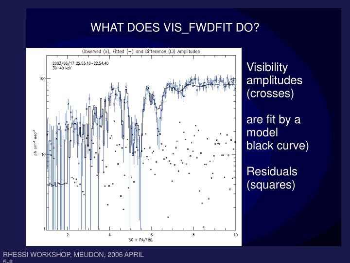 WHAT DOES VIS_FWDFIT DO?