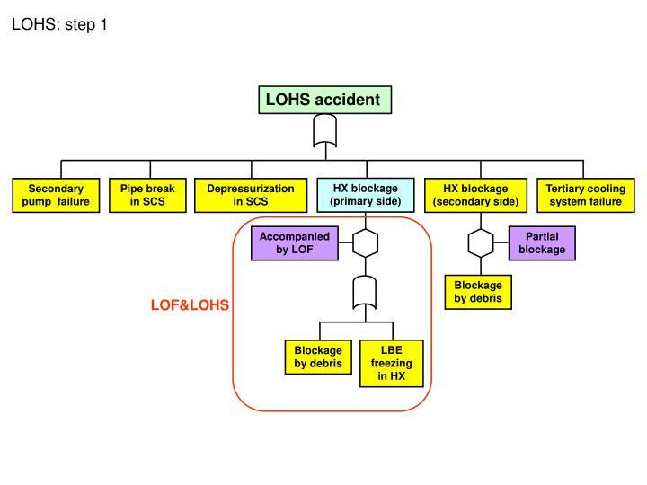 LOHS accident