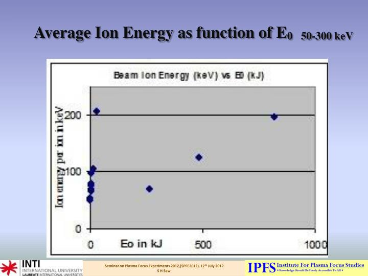 Average Ion Energy as function of E