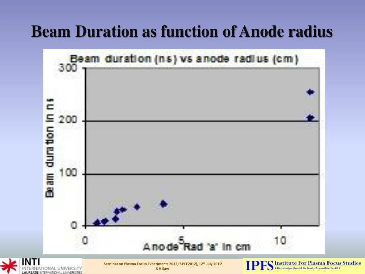 Beam Duration as function of Anode radius