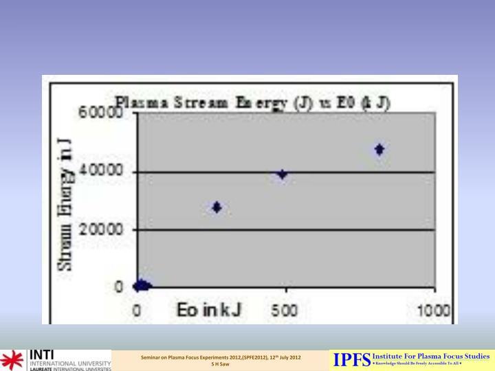 Fast Plasma Stream Energy exiting pinch