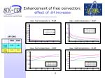 enhancement of free convection effect of d h increase