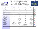 reminder pds xads th analysis results for unprotected accidents i