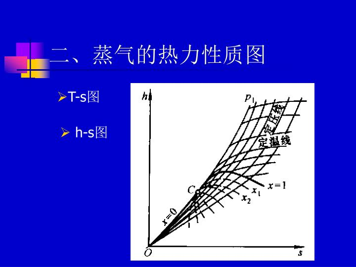 二、蒸气的热力性质图