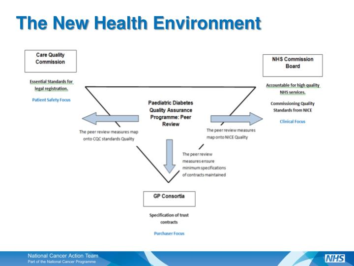 The New Health Environment