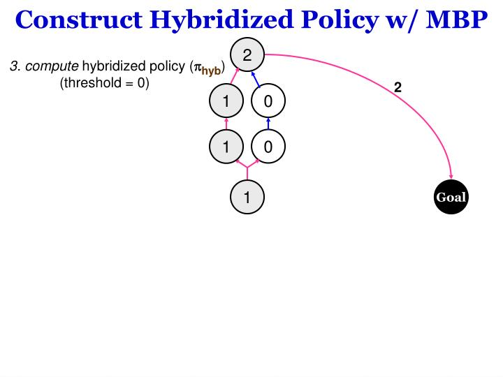 Construct Hybridized Policy w/ MBP