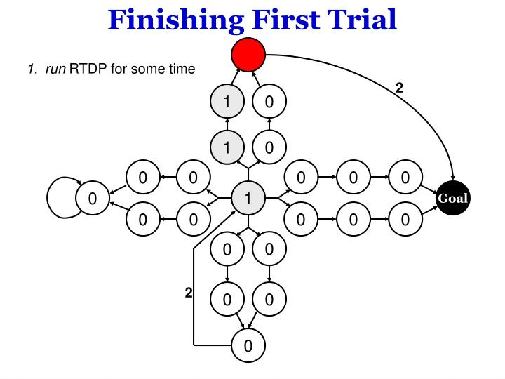Finishing First Trial