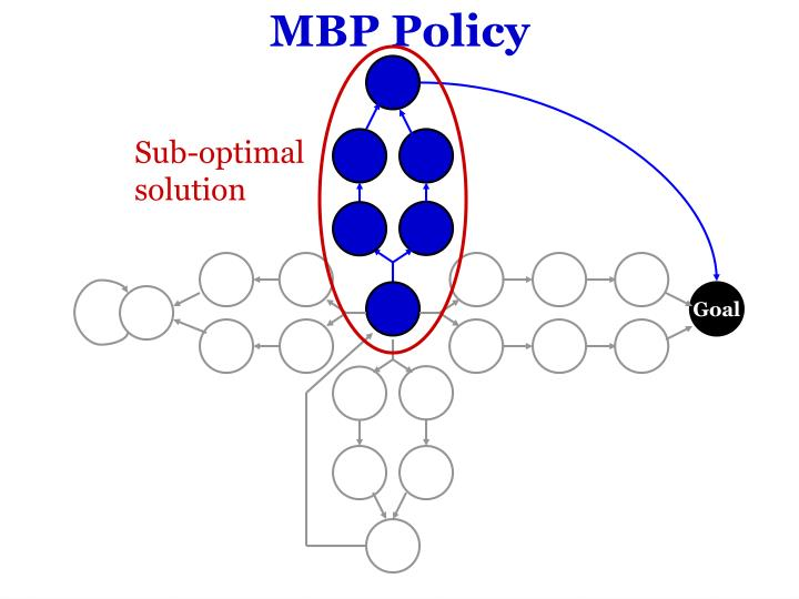 MBP Policy