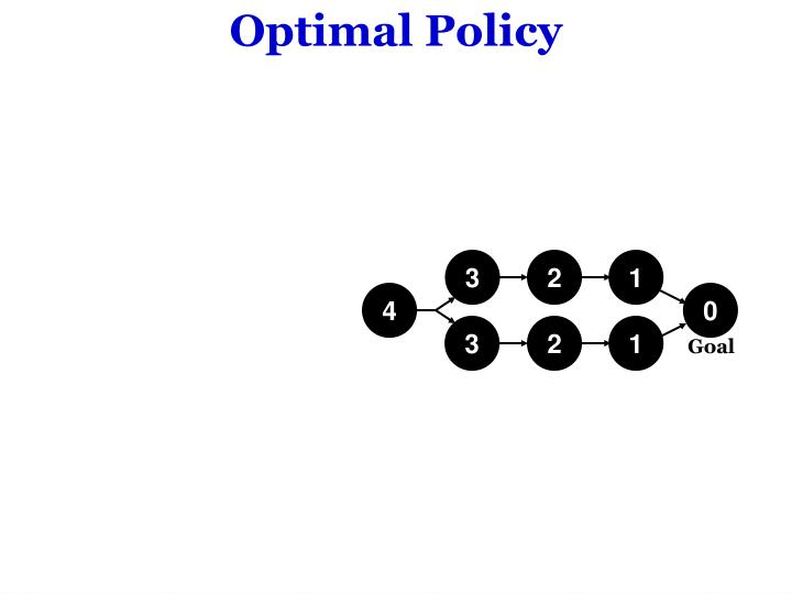Optimal Policy