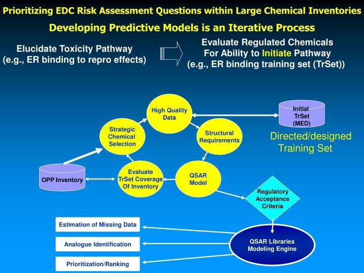 Elucidate Toxicity Pathway