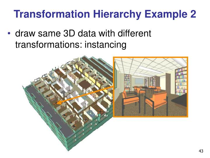 Transformation Hierarchy Example 2