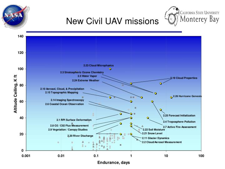 New Civil UAV missions