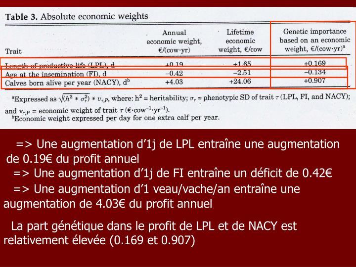 => Une augmentation d'1j de LPL entraîne une augmentation de 0.19€ du profit annuel