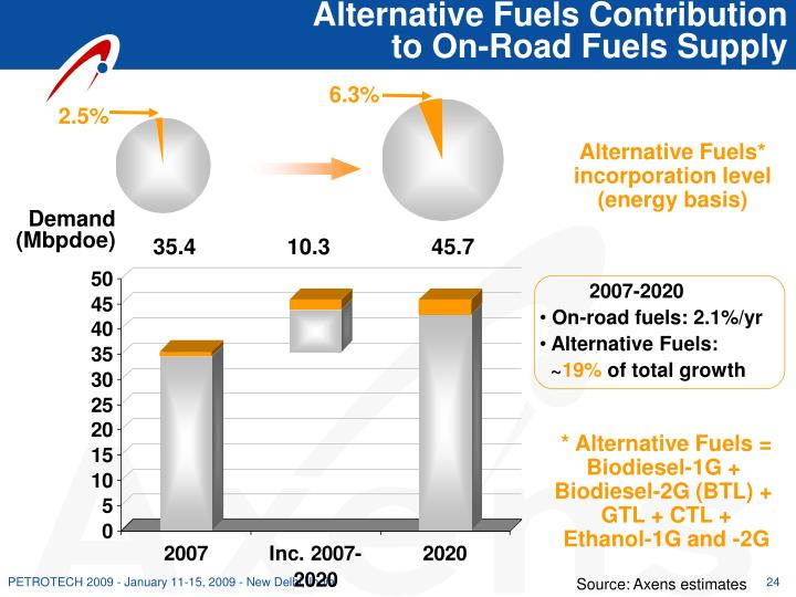 Alternative Fuels Contribution