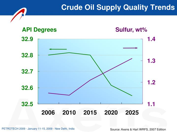 Crude Oil Supply Quality Trends