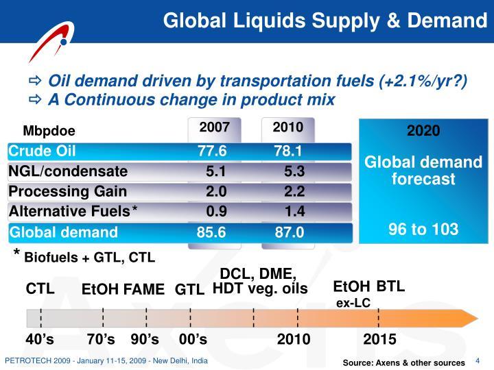 Global Liquids Supply & Demand