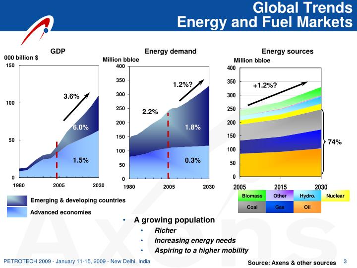 Global trends energy and fuel markets