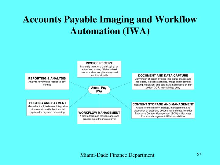 Accounts Payable Imaging and Workflow Automation (IWA)
