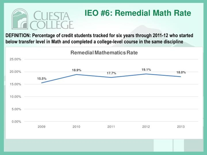 IEO #6: Remedial Math Rate