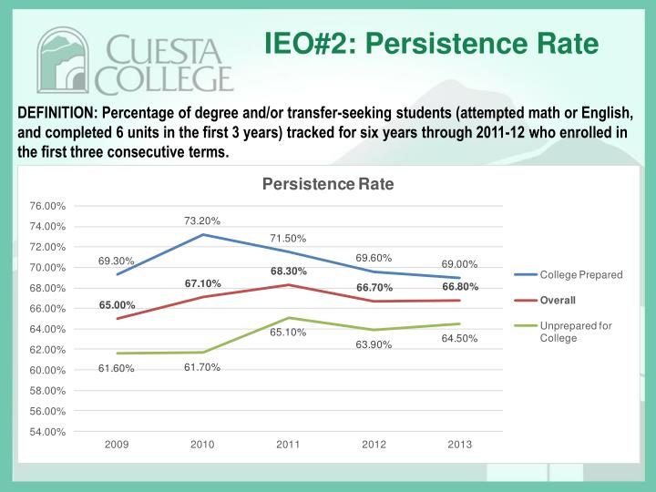IEO#2: Persistence Rate