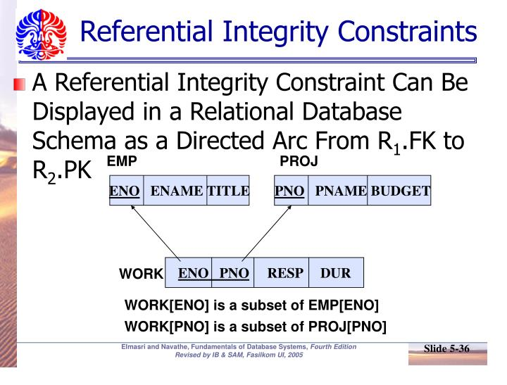 Referential Integrity Constraints