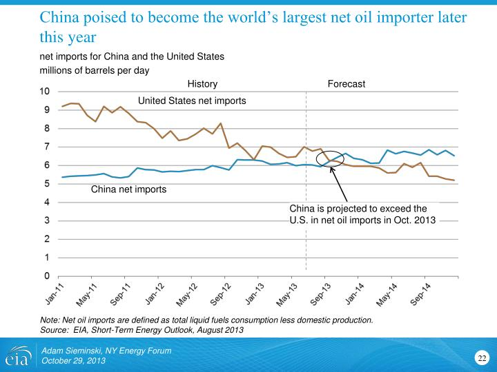 China poised to become the world's largest net oil importer later this year