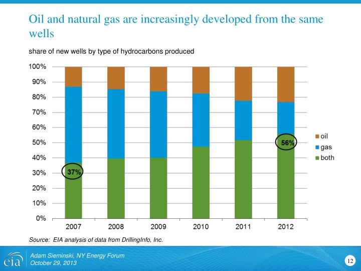 Oil and natural gas are increasingly developed from the same wells