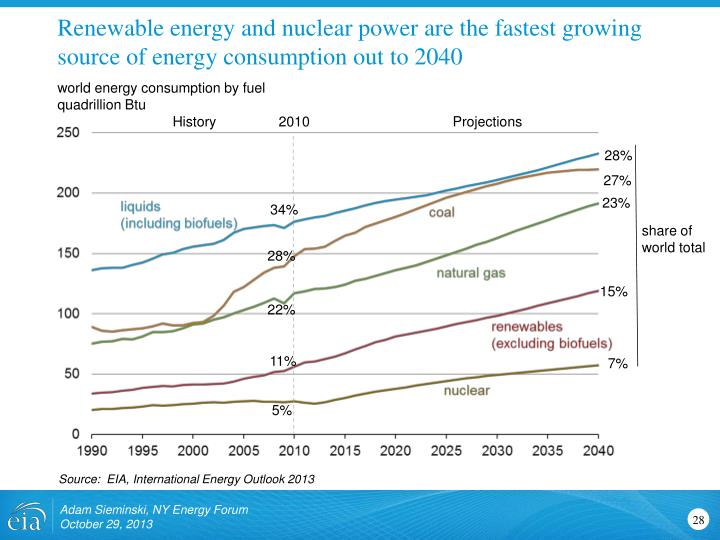Renewable energy and nuclear power are the fastest growing source of energy consumption out to 2040