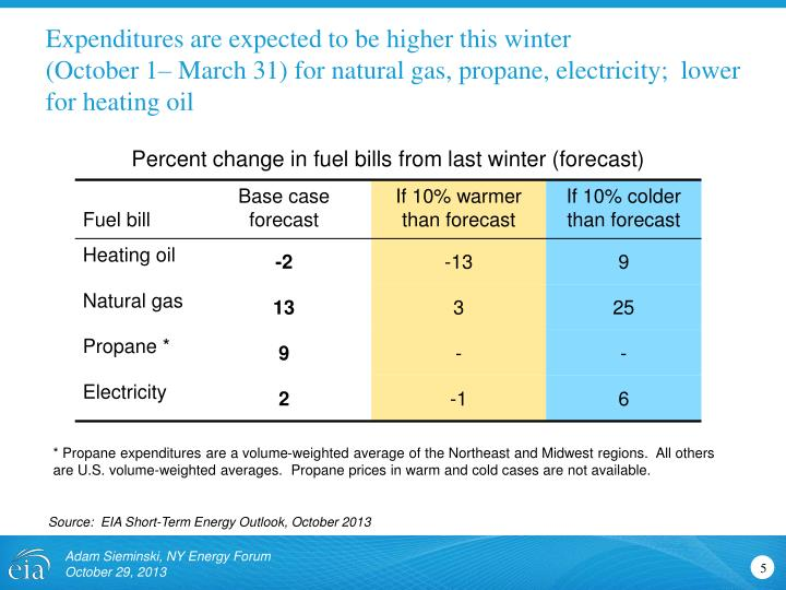 Expenditures are expected to be higher this winter